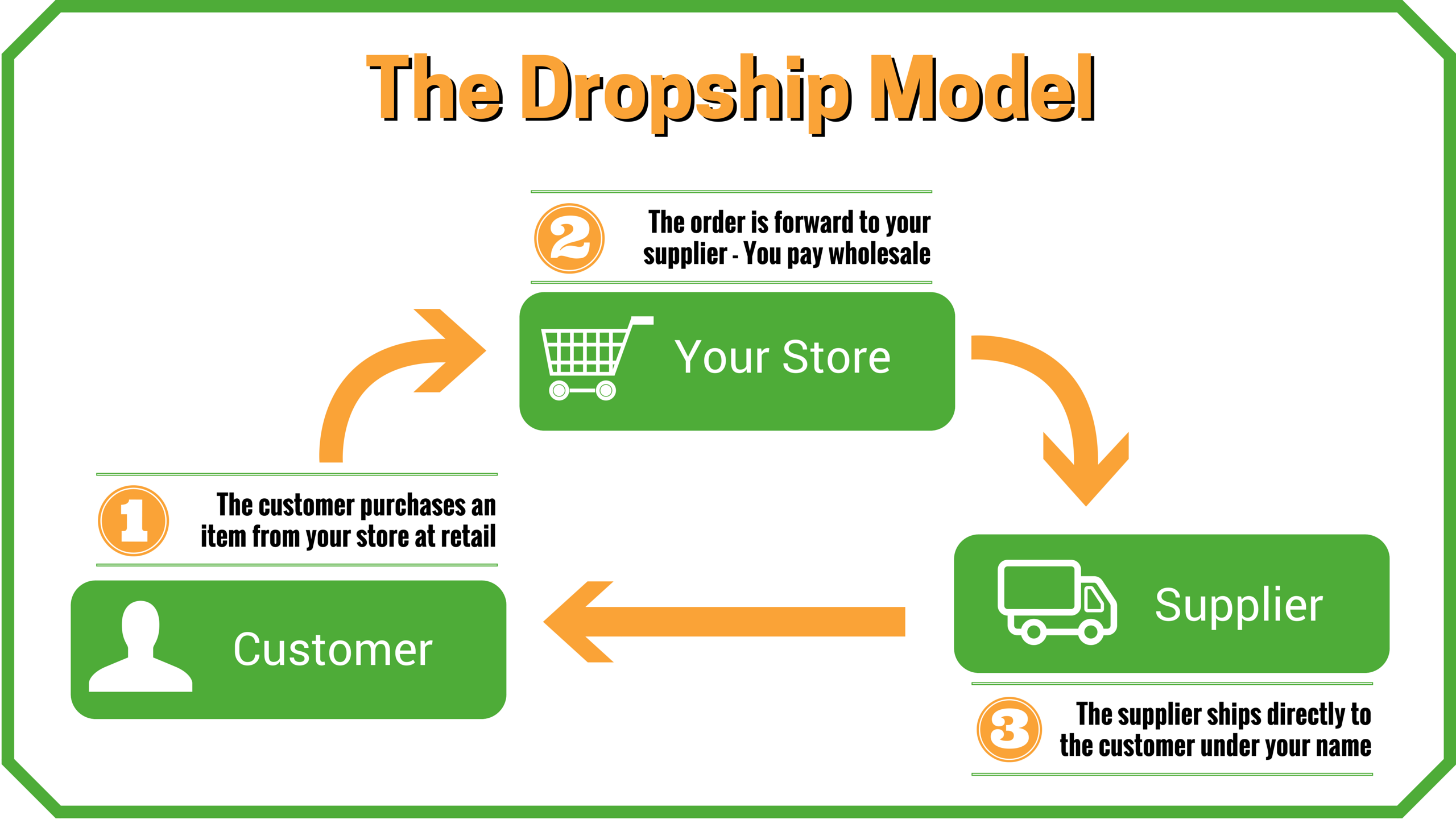 Dropshipping With Lazada - Review